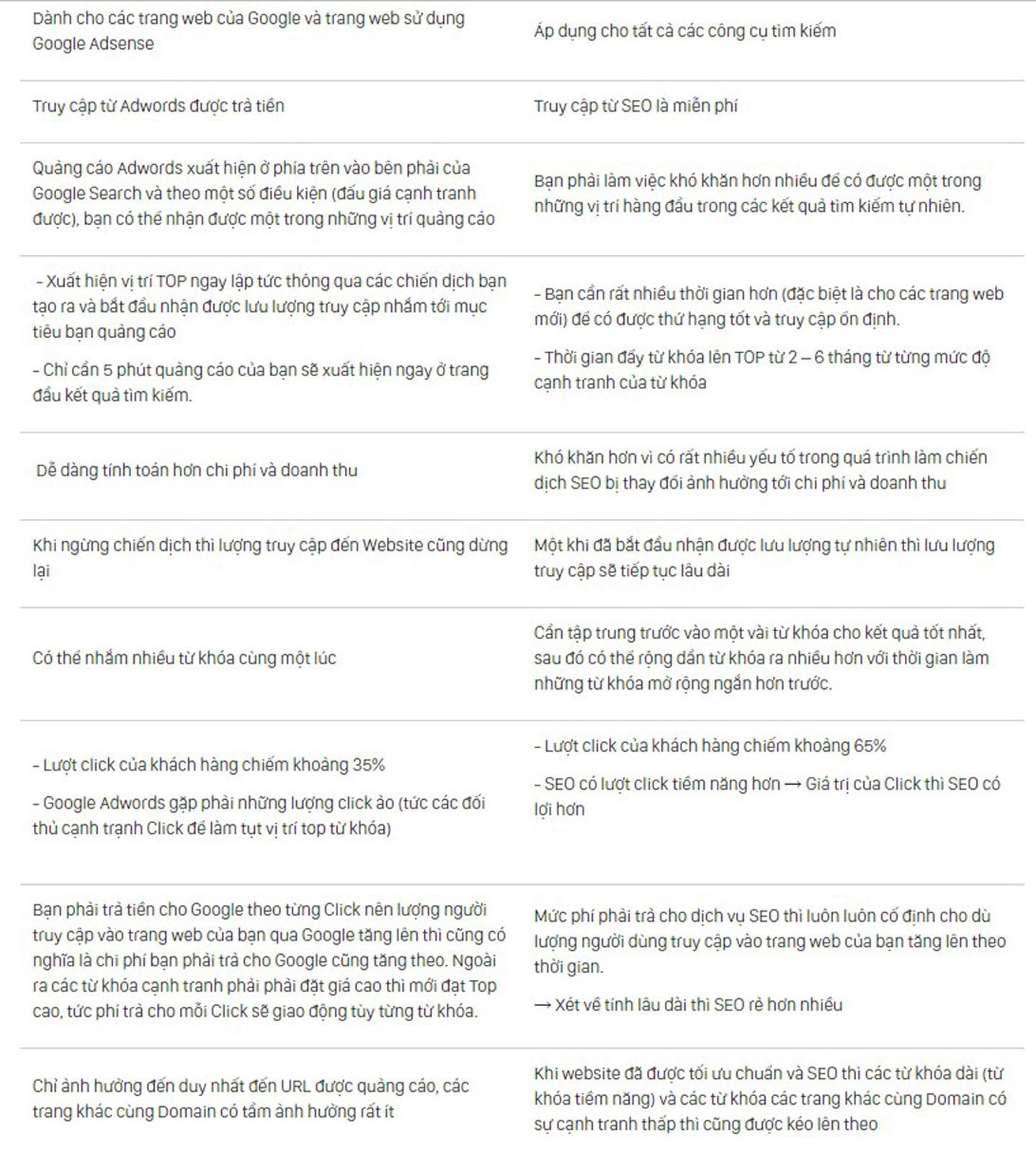 Tổng quan so sánh SEO và Google Ads